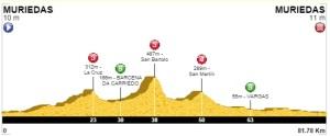 3 Ruda - La Cruz- San Bartolo - San Martin